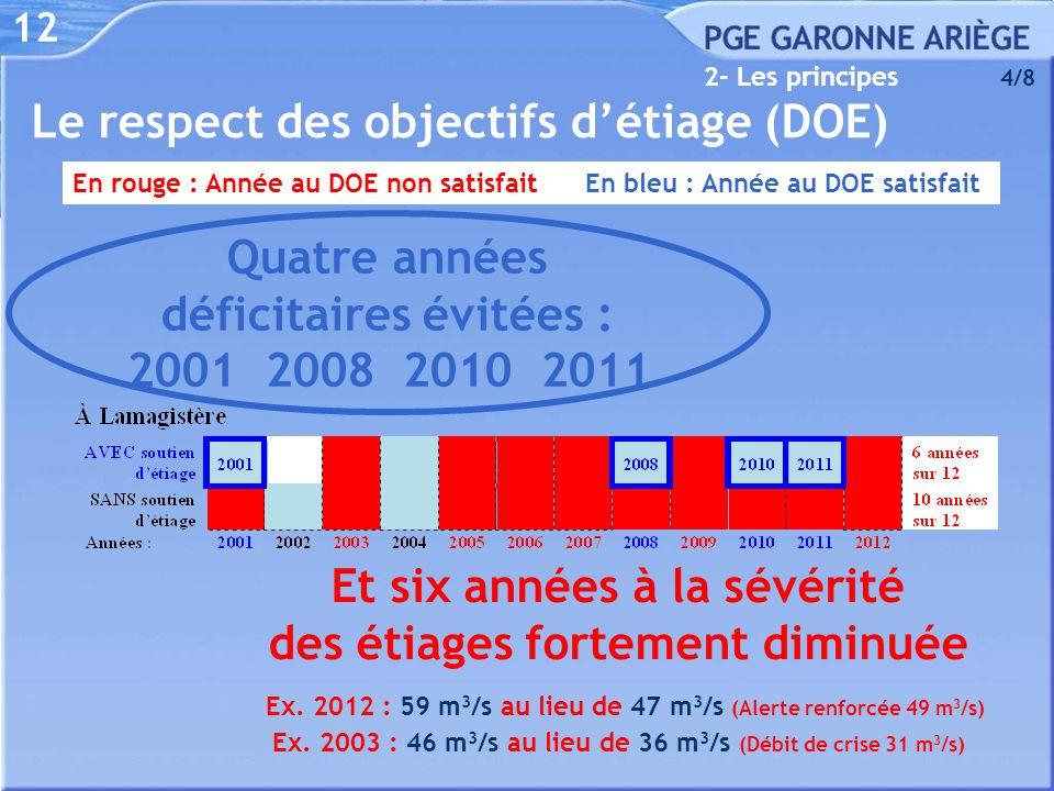 12 2- Les principes 4/8 En rouge : Année au DOE non satisfait En bleu : Année au DOE satisfait Quatre années déficitaires évitées : 2001 2008 2010 201