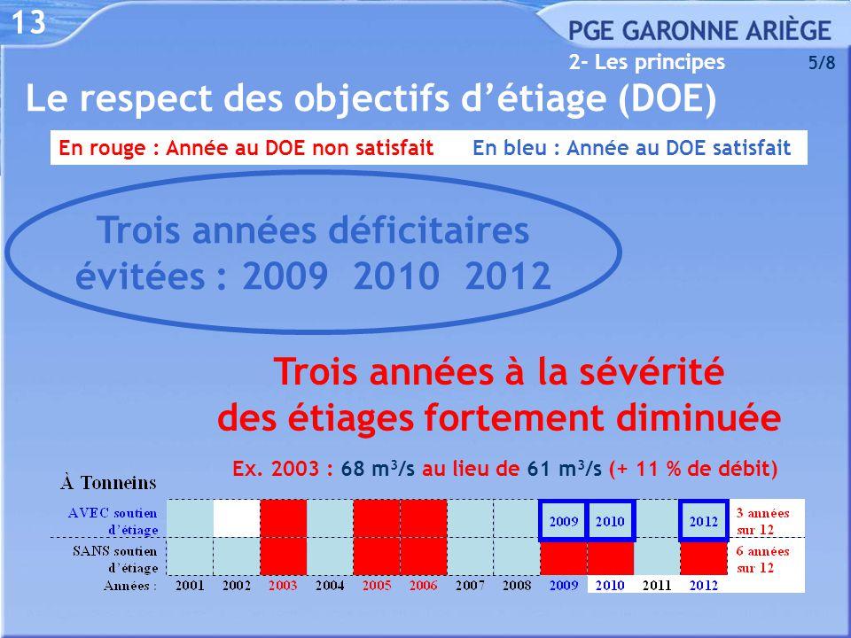 13 2- Les principes 5/8 En rouge : Année au DOE non satisfait En bleu : Année au DOE satisfait Trois années déficitaires évitées : 2009 2010 2012 Troi