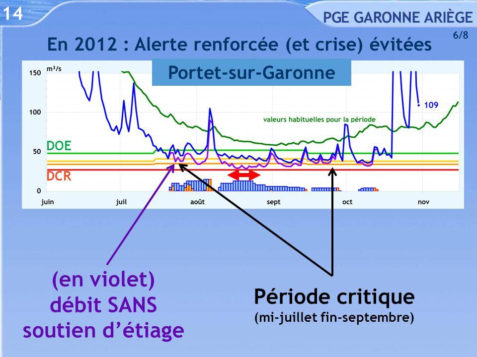 14 En 2012 : Alerte renforcée (et crise) évitées Portet-sur-Garonne (en violet) débit SANS soutien d'étiage Période critique (mi-juillet fin-septembre