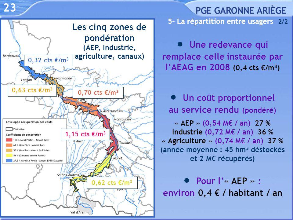 23 5- La répartition entre usagers 2/2  Un coût proportionnel au service rendu (pondéré) « AEP » (0,54 M€ / an) 27 % Industrie (0,72 M€ / an) 36 % «