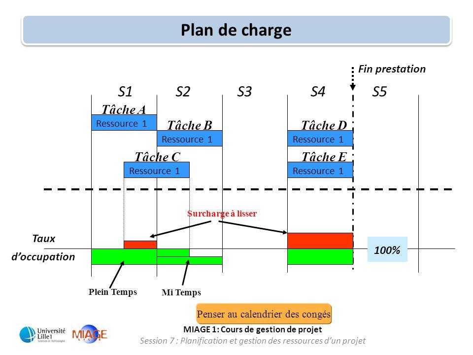 MIAGE 1: Cours de gestion de projet Session 7 : Planification et gestion des ressources d'un projet S1 S2 S3 S4 S5 Ressource 1 Taux d'occupation Fin p
