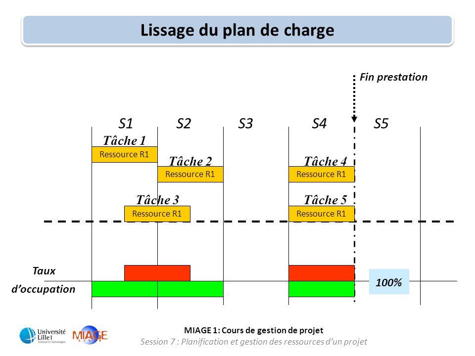 MIAGE 1: Cours de gestion de projet Session 7 : Planification et gestion des ressources d'un projet S1 S2 S3 S4 S5 Ressource R1 Taux d'occupation Fin