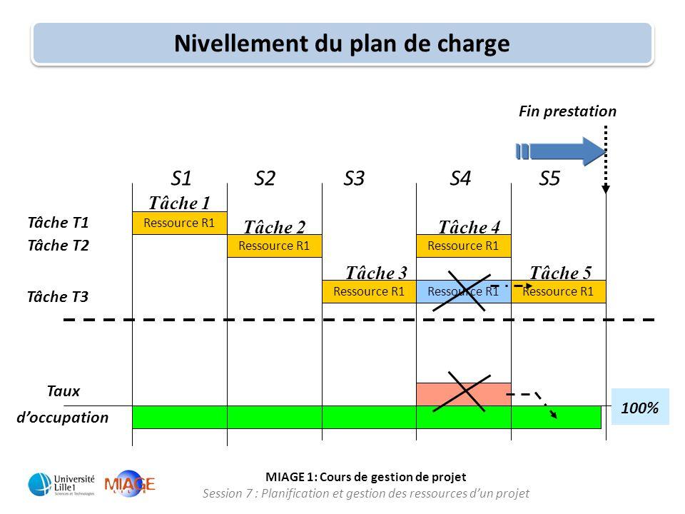 MIAGE 1: Cours de gestion de projet Session 7 : Planification et gestion des ressources d'un projet S1 S2 S3 S4 S5 Taux d'occupation Fin prestation Ni
