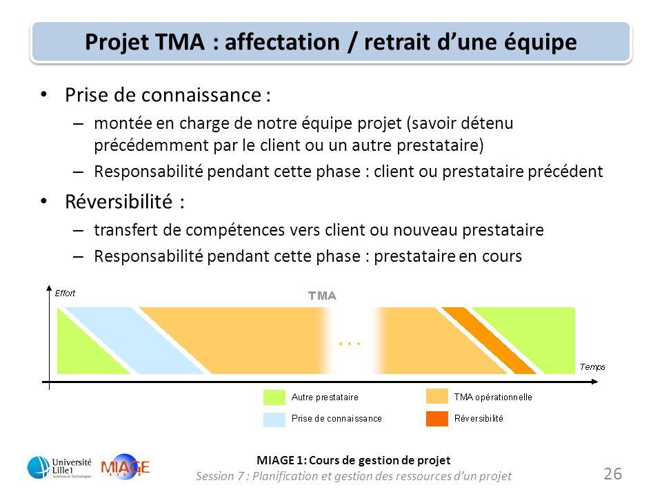 MIAGE 1: Cours de gestion de projet Session 7 : Planification et gestion des ressources d'un projet Projet TMA : affectation / retrait d'une équipe •