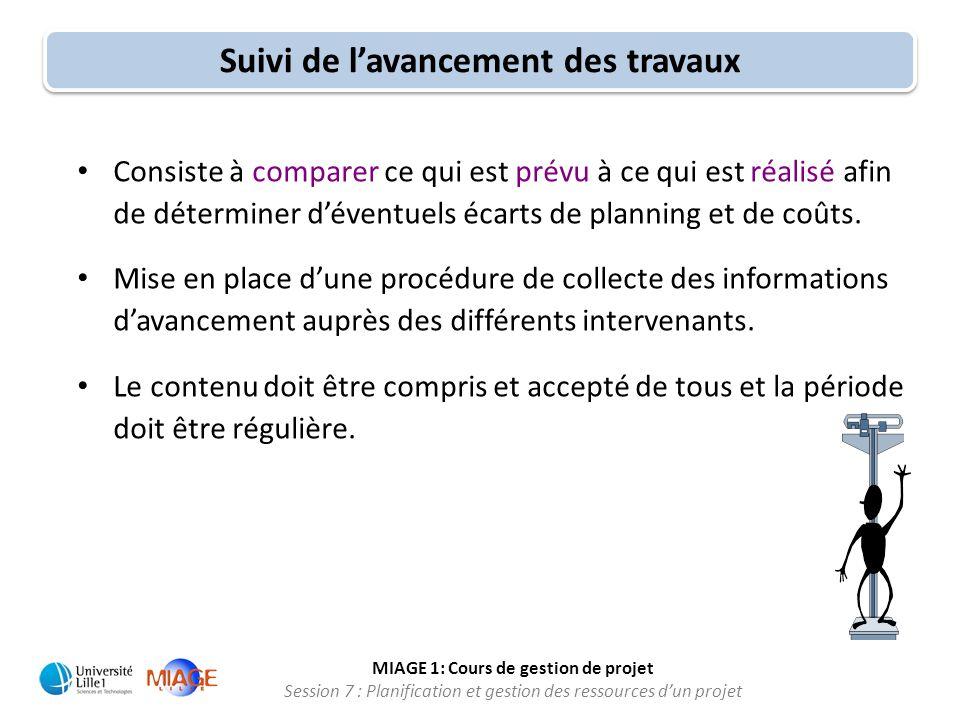MIAGE 1: Cours de gestion de projet Session 7 : Planification et gestion des ressources d'un projet • Consiste à comparer ce qui est prévu à ce qui es