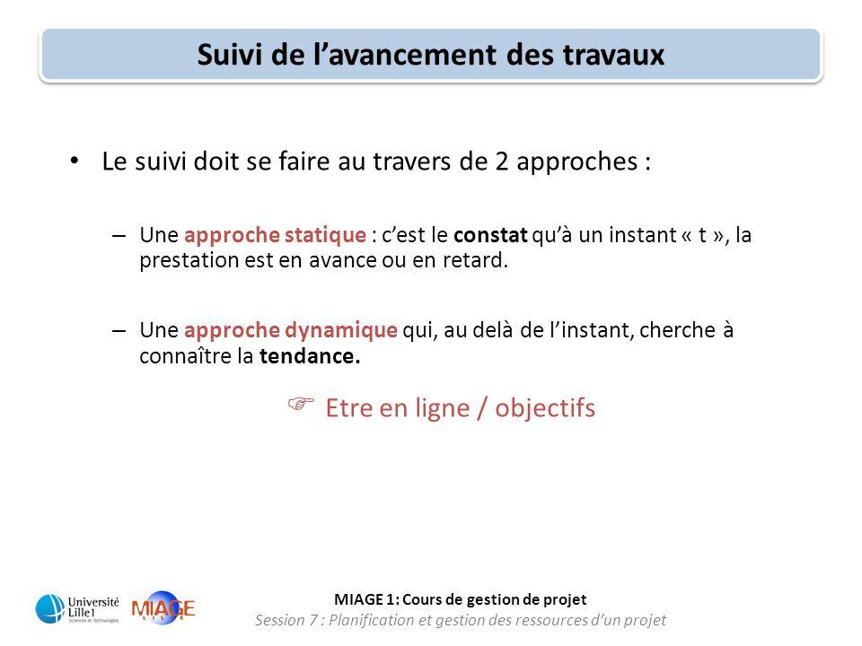 MIAGE 1: Cours de gestion de projet Session 7 : Planification et gestion des ressources d'un projet • Le suivi doit se faire au travers de 2 approches
