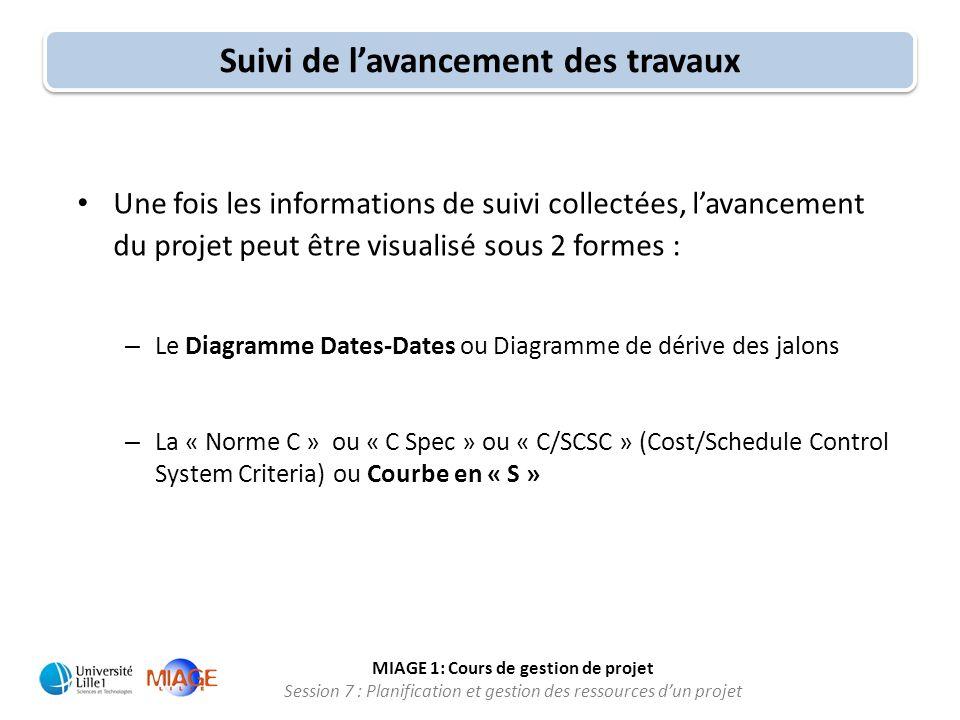 MIAGE 1: Cours de gestion de projet Session 7 : Planification et gestion des ressources d'un projet • Une fois les informations de suivi collectées, l