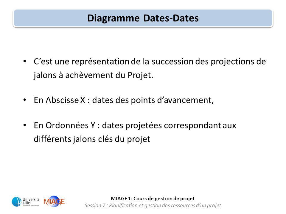 MIAGE 1: Cours de gestion de projet Session 7 : Planification et gestion des ressources d'un projet • C'est une représentation de la succession des pr