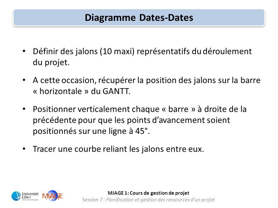 MIAGE 1: Cours de gestion de projet Session 7 : Planification et gestion des ressources d'un projet • Définir des jalons (10 maxi) représentatifs du d