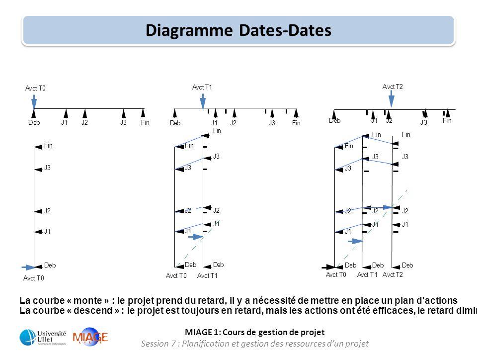 MIAGE 1: Cours de gestion de projet Session 7 : Planification et gestion des ressources d'un projet Diagramme Dates-Dates La courbe « monte » : le pro