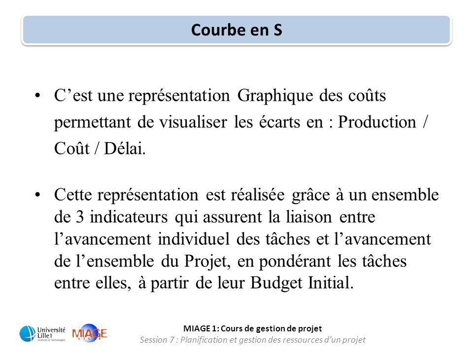 MIAGE 1: Cours de gestion de projet Session 7 : Planification et gestion des ressources d'un projet •C'est une représentation Graphique des coûts perm
