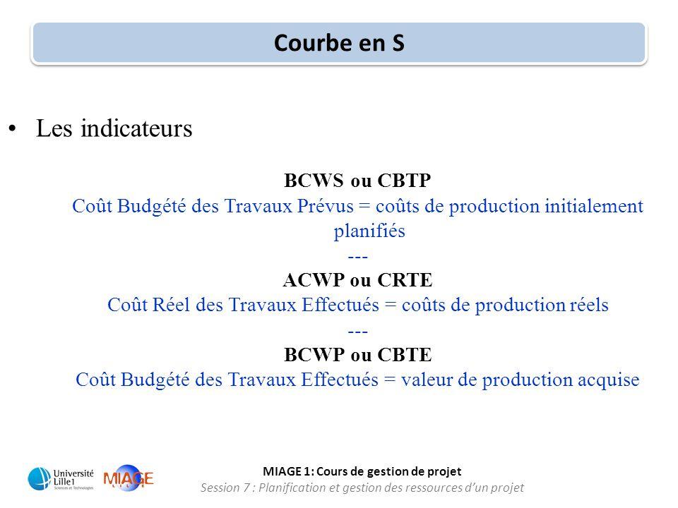 MIAGE 1: Cours de gestion de projet Session 7 : Planification et gestion des ressources d'un projet •Les indicateurs BCWS ou CBTP Coût Budgété des Tra