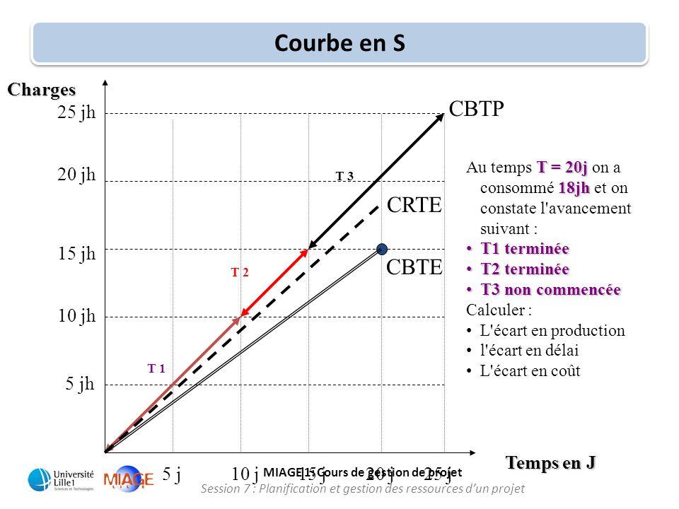 MIAGE 1: Cours de gestion de projet Session 7 : Planification et gestion des ressources d'un projet Courbe en S T = 20j 18jh Au temps T = 20j on a con