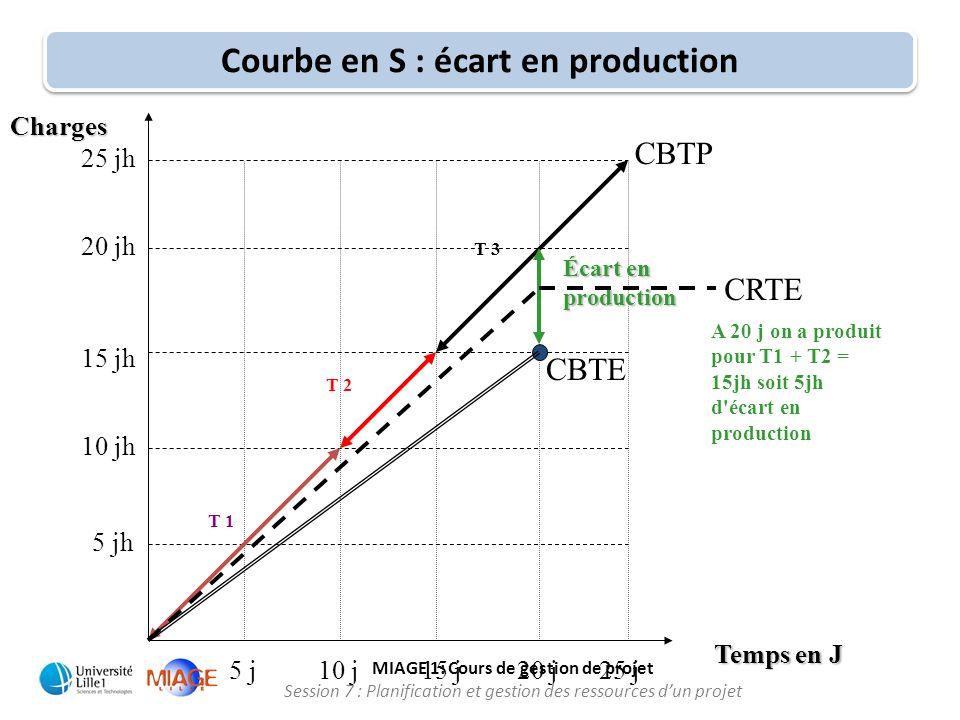 MIAGE 1: Cours de gestion de projet Session 7 : Planification et gestion des ressources d'un projet Courbe en S : écart en production 10 j15 j25 j Tem
