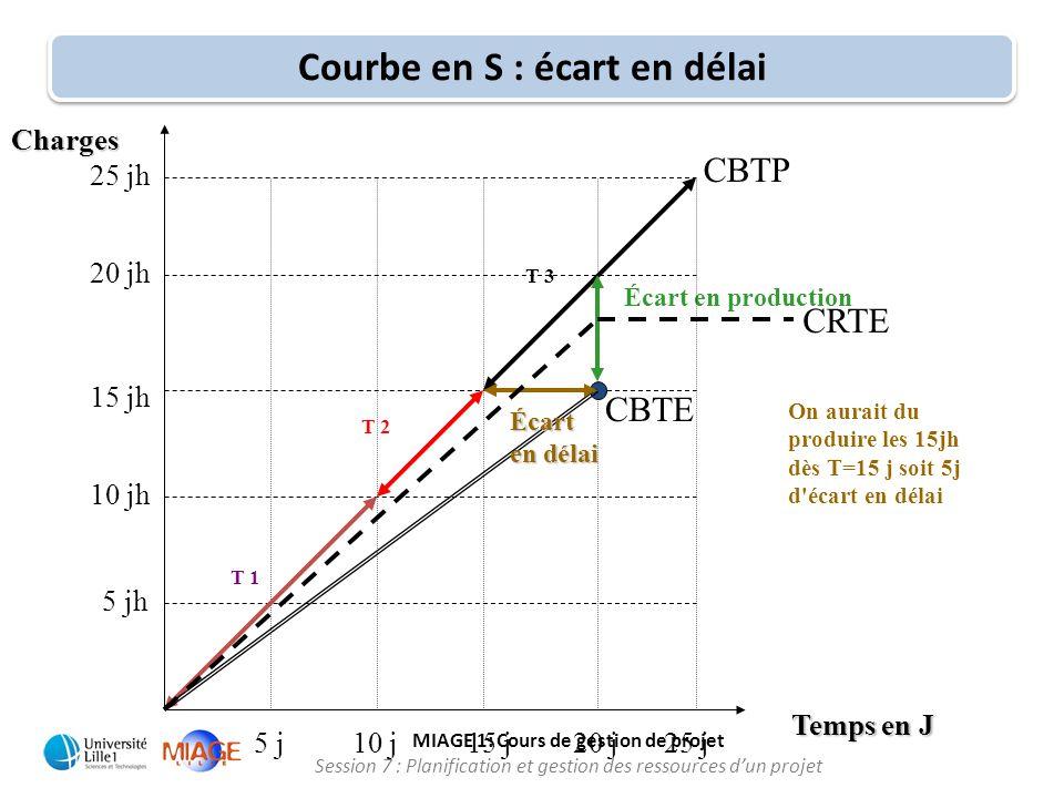 MIAGE 1: Cours de gestion de projet Session 7 : Planification et gestion des ressources d'un projet Écart en production Courbe en S : écart en délai 1