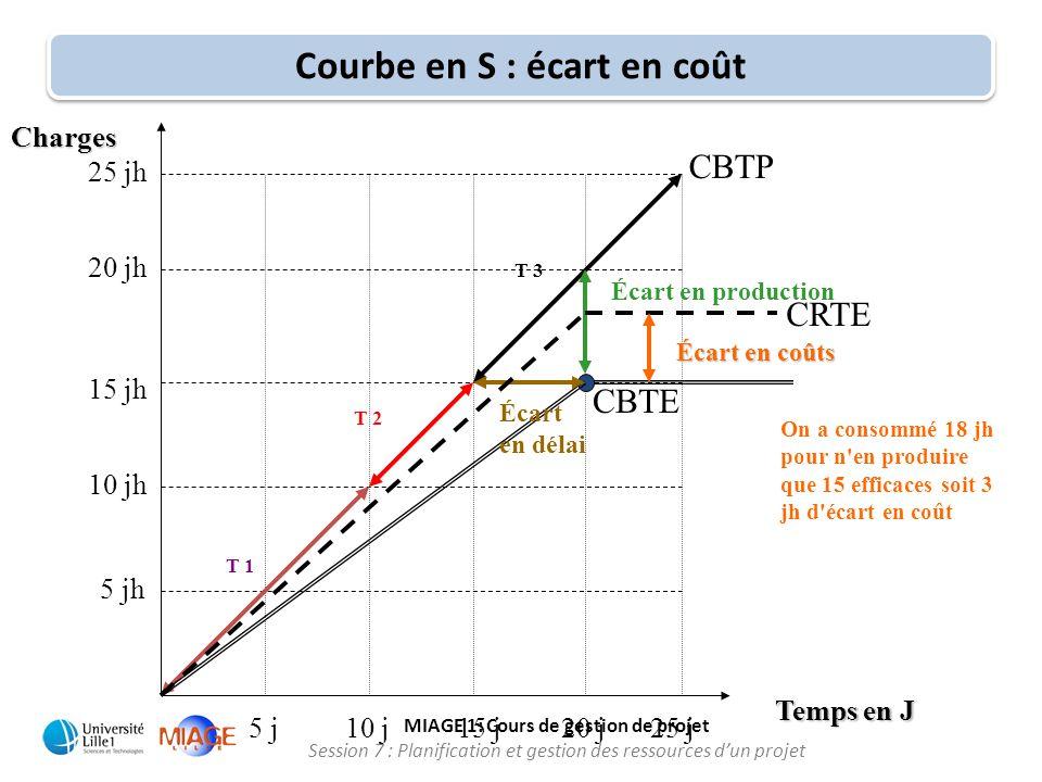 MIAGE 1: Cours de gestion de projet Session 7 : Planification et gestion des ressources d'un projet Courbe en S : écart en coût 10 j15 j25 j Temps en