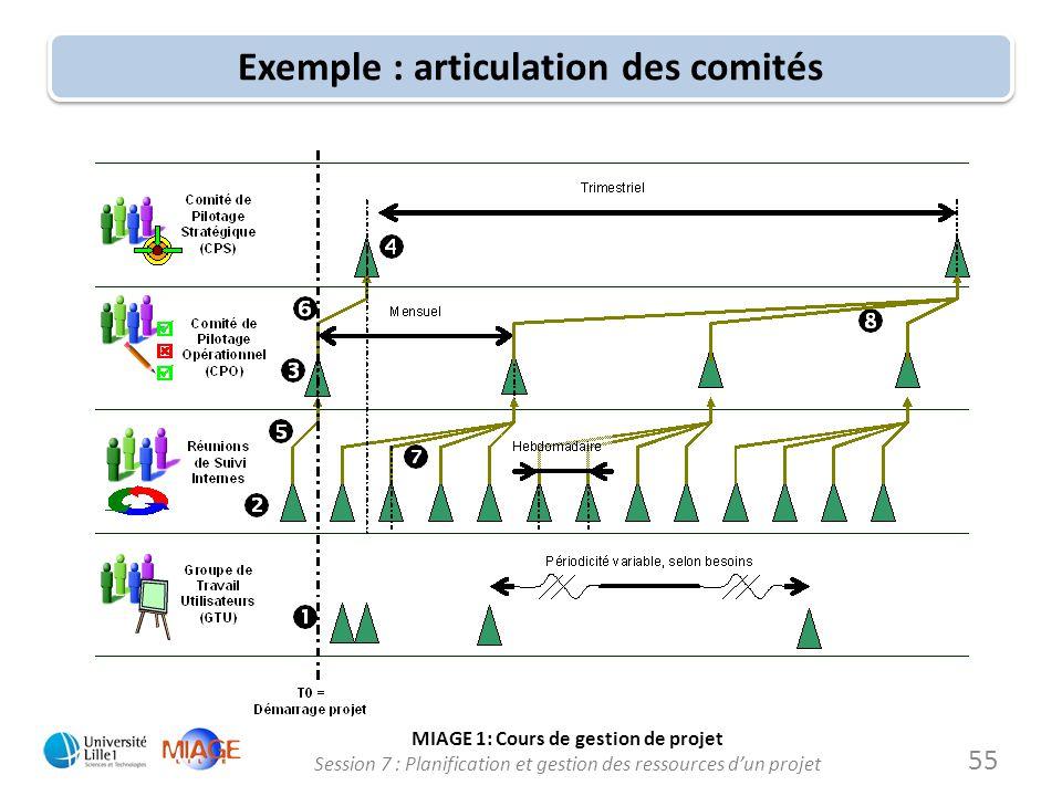 MIAGE 1: Cours de gestion de projet Session 7 : Planification et gestion des ressources d'un projet Exemple : articulation des comités 55
