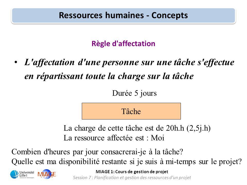MIAGE 1: Cours de gestion de projet Session 7 : Planification et gestion des ressources d'un projet Règle d'affectation •L'affectation d'une personne
