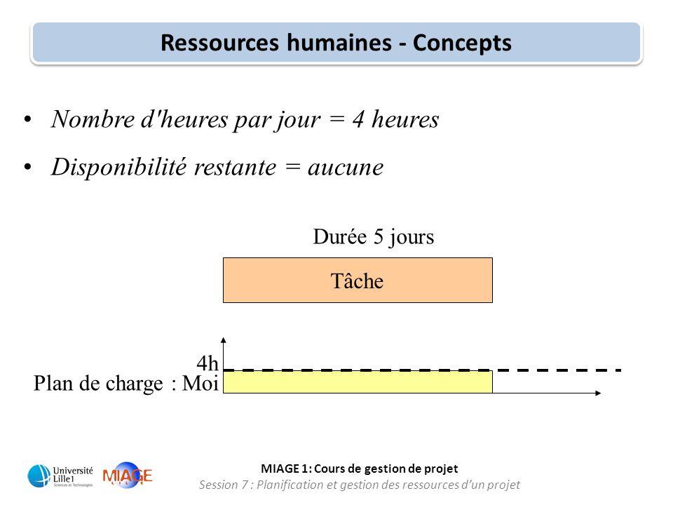 MIAGE 1: Cours de gestion de projet Session 7 : Planification et gestion des ressources d'un projet •Nombre d'heures par jour = 4 heures •Disponibilit