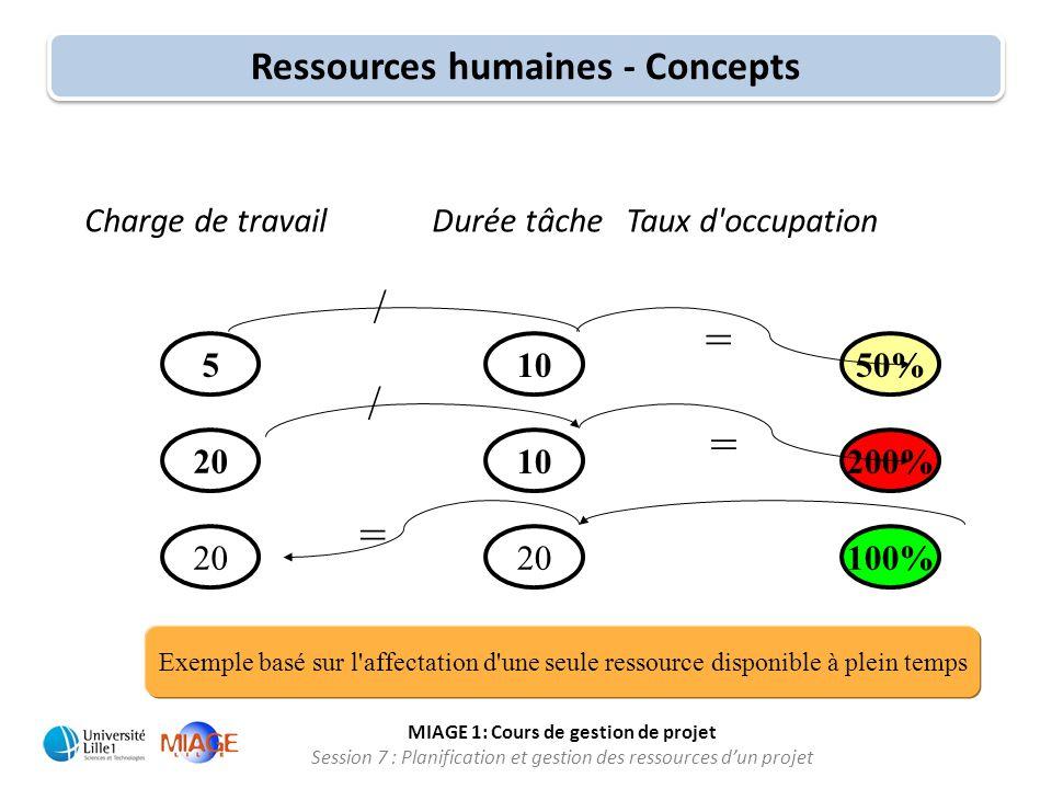 MIAGE 1: Cours de gestion de projet Session 7 : Planification et gestion des ressources d'un projet 200% 20 50%5 10 20 100% / = = = Charge de travail