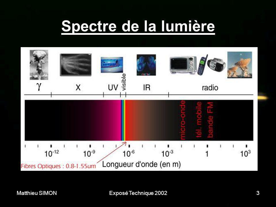 Matthieu SIMONExposé Technique 20023 Spectre de la lumière