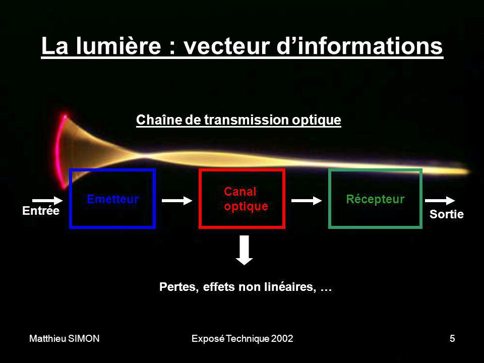 Matthieu SIMONExposé Technique 20025 La lumière : vecteur d'informations Entrée Sortie Emetteur Canal optique Récepteur Chaîne de transmission optique
