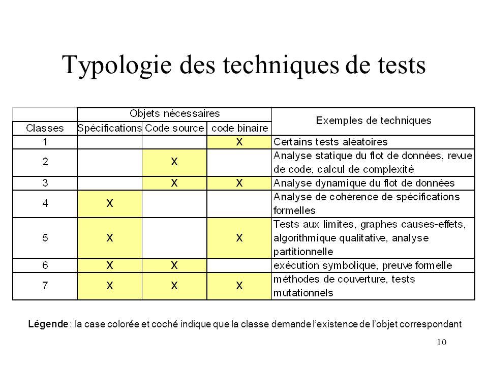 10 Typologie des techniques de tests Légende : la case colorée et coché indique que la classe demande l'existence de l'objet correspondant