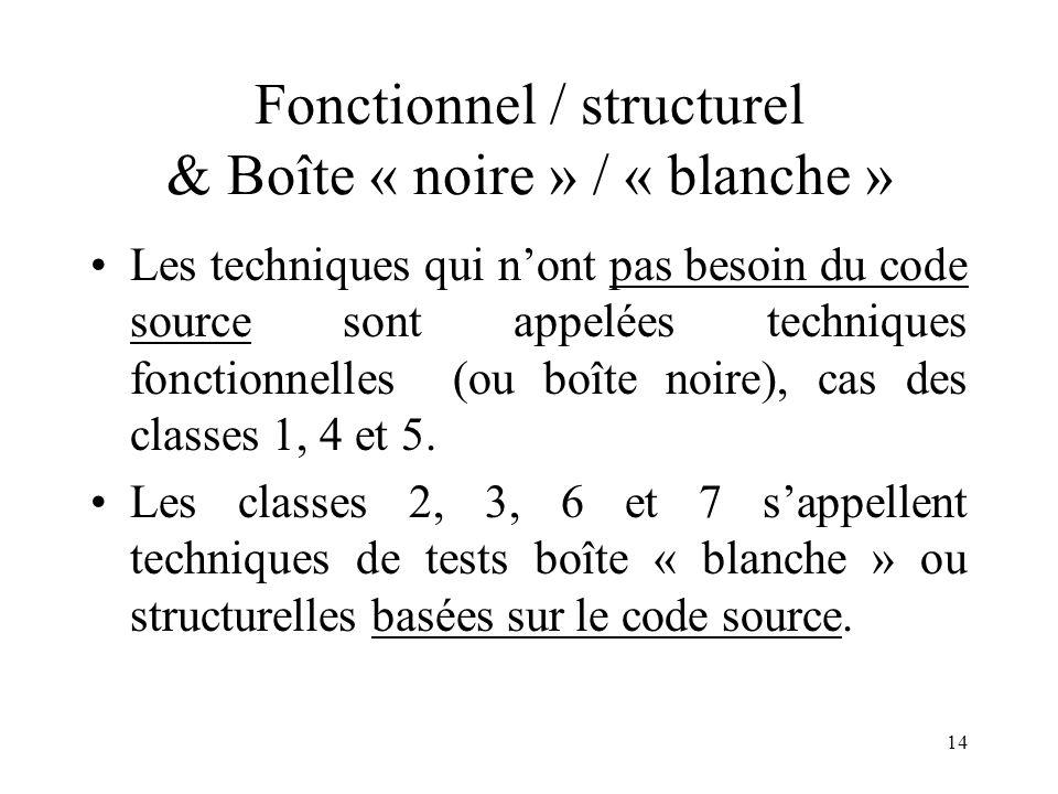 14 Fonctionnel / structurel & Boîte « noire » / « blanche » •Les techniques qui n'ont pas besoin du code source sont appelées techniques fonctionnelles (ou boîte noire), cas des classes 1, 4 et 5.