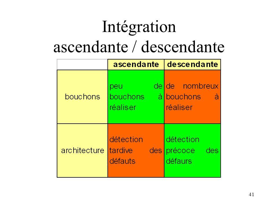 41 Intégration ascendante / descendante