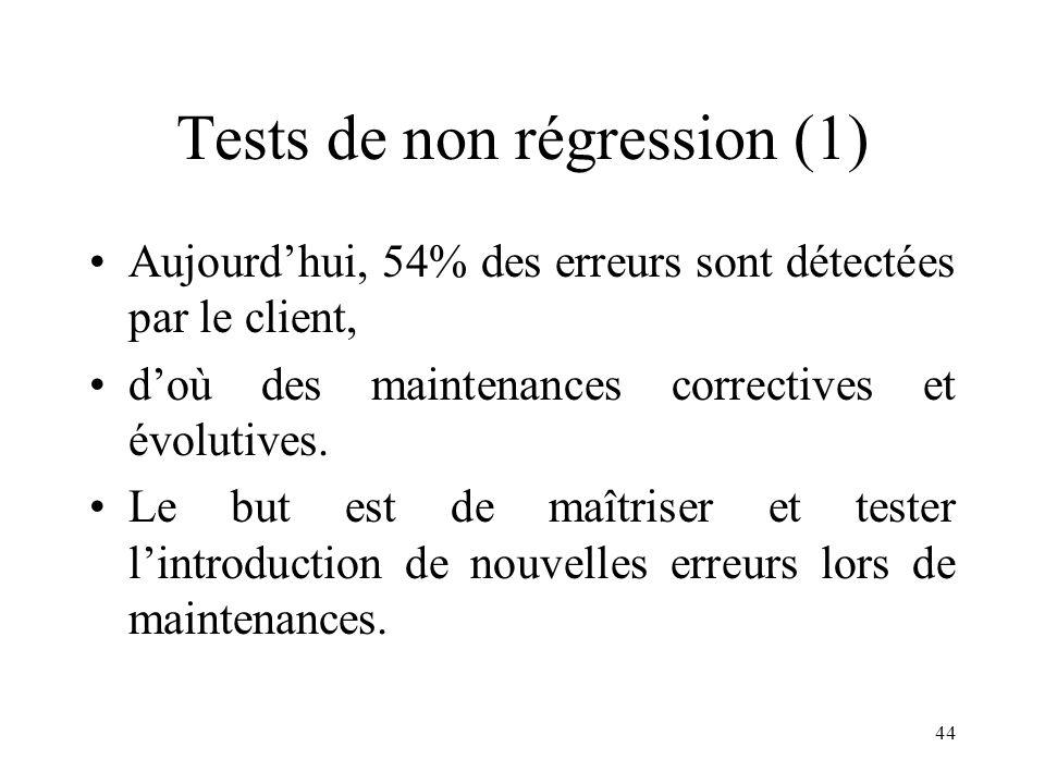 44 Tests de non régression (1) •Aujourd'hui, 54% des erreurs sont détectées par le client, •d'où des maintenances correctives et évolutives. •Le but e