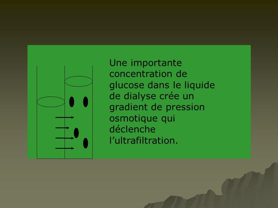 Une importante concentration de glucose dans le liquide de dialyse crée un gradient de pression osmotique qui déclenche l'ultrafiltration.
