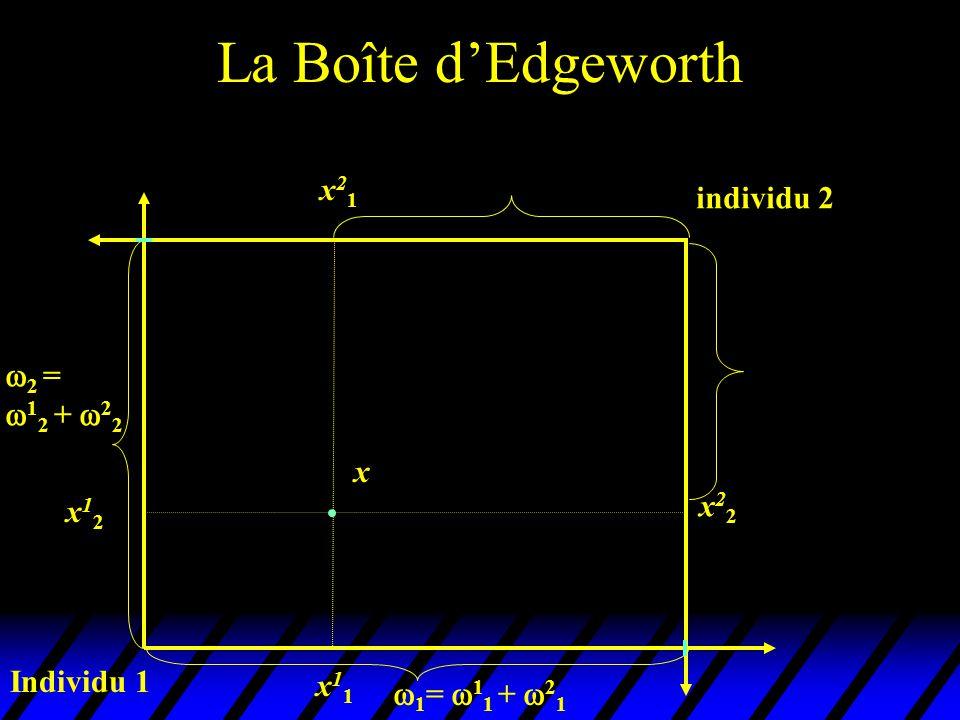 La Boîte d'Edgeworth Individu 1 individu 2 x22x22 x11x11 x12x12 x21x21 x  2 =  1 2 +  2 2  1 =  1 1 +  2 1