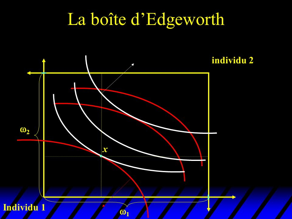 La boîte d'Edgeworth Individu 1 individu 2 22 11 x
