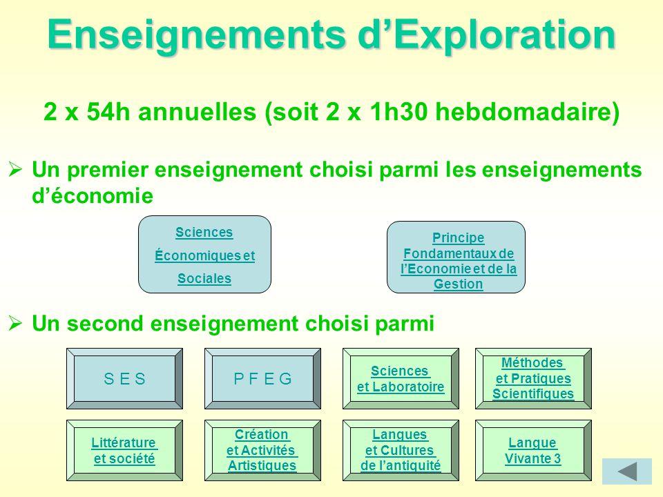 Enseignements d'Exploration 2 x 54h annuelles (soit 2 x 1h30 hebdomadaire)  Un premier enseignement choisi parmi les enseignements d'économie  Un se