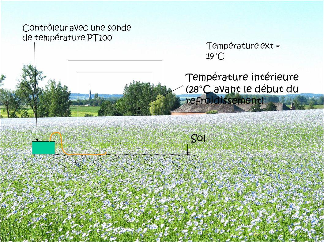 Température ext = 19°C Température intérieure (28°C avant le début du refroidissement) Sol Contrôleur avec une sonde de température PT100