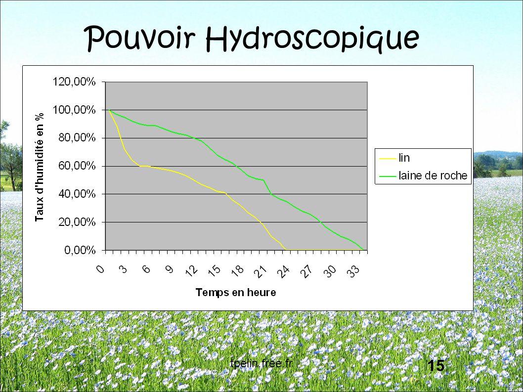 Pouvoir Hydroscopique 15 tpelin.free.fr
