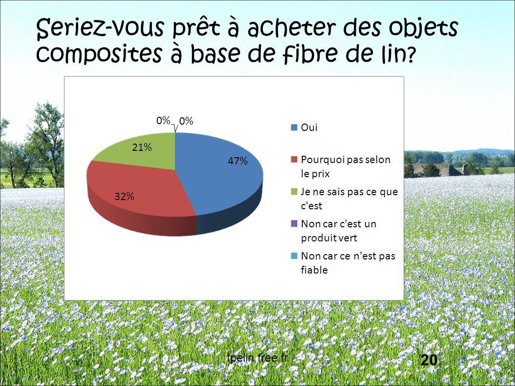 Seriez-vous prêt à acheter des objets composites à base de fibre de lin? 20 tpelin.free.fr