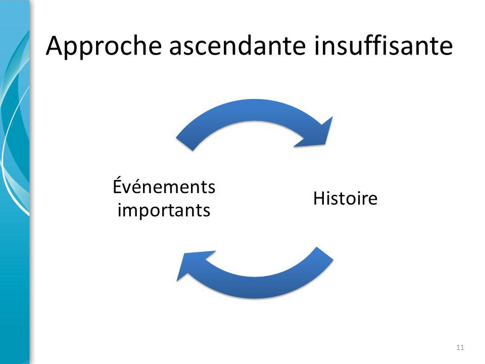 Approche ascendante insuffisante Histoire Événements importants 11