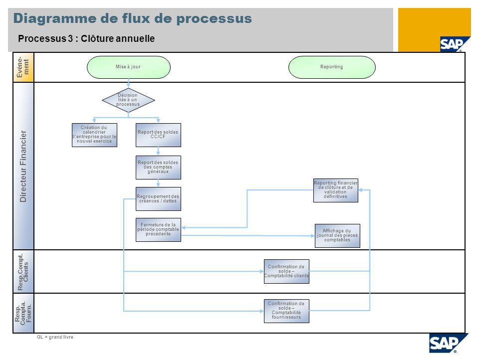 Diagramme de flux de processus Processus 3 : Clôture annuelle Directeur Financier Resp.