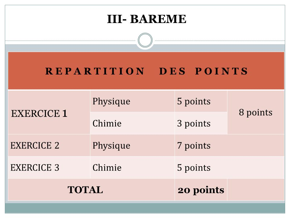 III- BAREME R E P A R T I T I O N D E S P O I N T S EXERCICE 1 Physique5 points 8 points Chimie3 points EXERCICE 2Physique7 points EXERCICE 3Chimie5 p