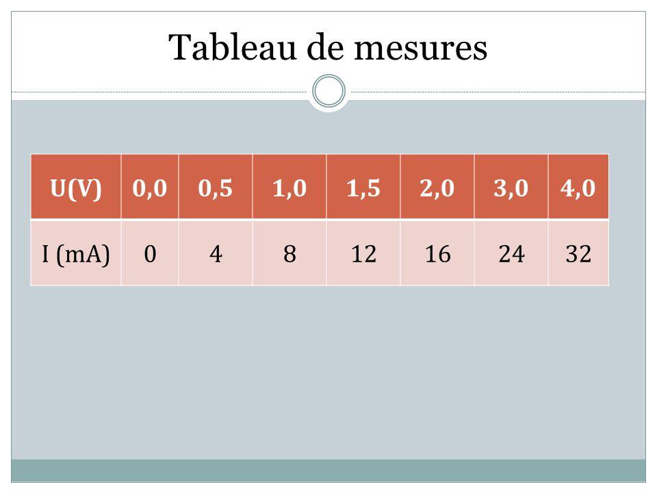 Tableau de mesures U(V)0,00,51,01,52,03,04,0 I (mA)04812162432