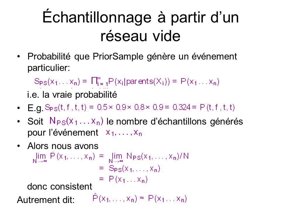 •Probabilité que PriorSample génère un événement particulier: i.e.