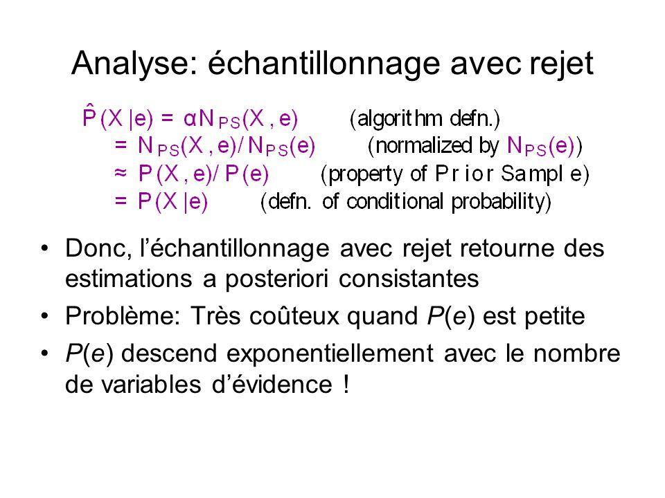 Analyse: échantillonnage avec rejet •Donc, l'échantillonnage avec rejet retourne des estimations a posteriori consistantes •Problème: Très coûteux quand P(e) est petite •P(e) descend exponentiellement avec le nombre de variables d'évidence !