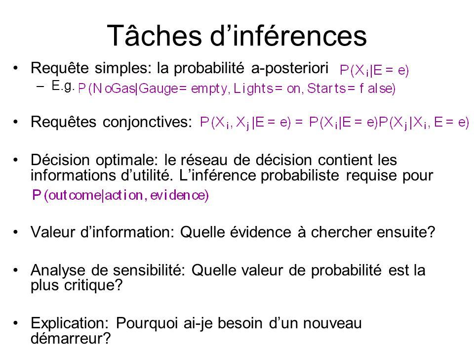 Tâches d'inférences •Requête simples: la probabilité a-posteriori –E.g.