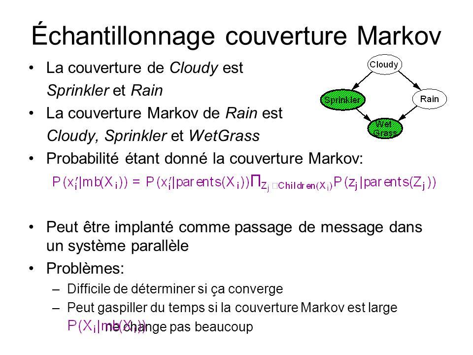 Échantillonnage couverture Markov •La couverture de Cloudy est Sprinkler et Rain •La couverture Markov de Rain est Cloudy, Sprinkler et WetGrass •Probabilité étant donné la couverture Markov: •Peut être implanté comme passage de message dans un système parallèle •Problèmes: –Difficile de déterminer si ça converge –Peut gaspiller du temps si la couverture Markov est large ne change pas beaucoup