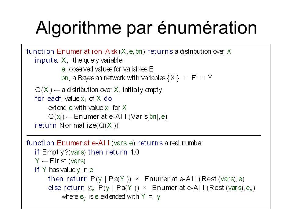 Algorithme par énumération