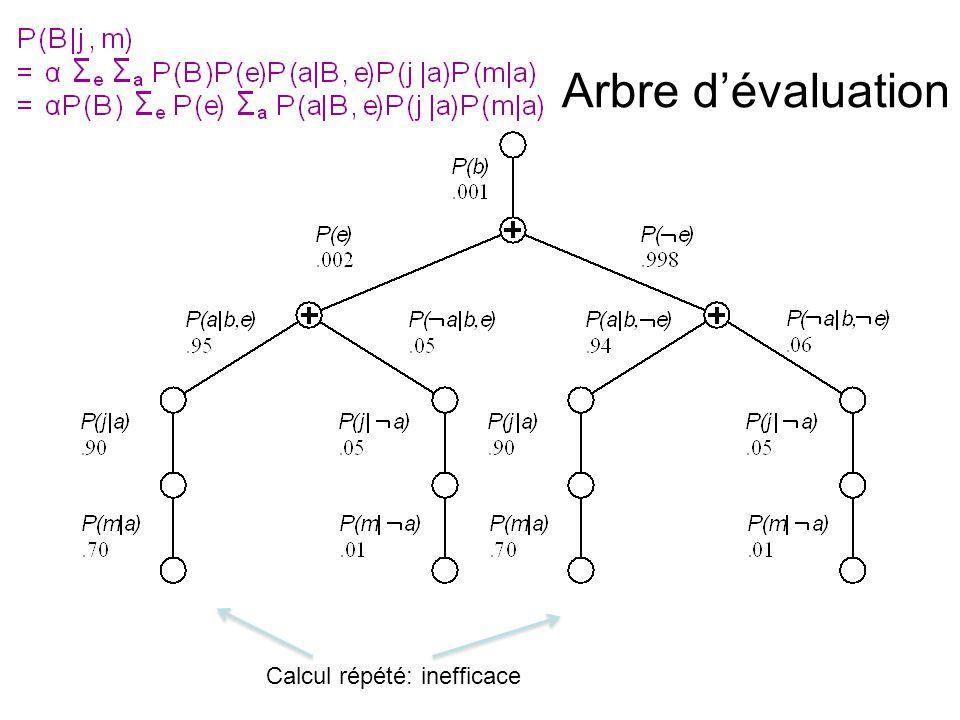 Sommaire •Inférence exacte par élimination de variables –Temps polynomial en polytree et NP-difficile en général –Espace = temps, sensible à la topologie •Inférence approximative –Pondération d'espérance: fonctionne mal quand il y a beaucoup d'évidences –Pondération d'espérance et MCMC généralement non sensible à la topologie –Convergence peut être lente quand prob.