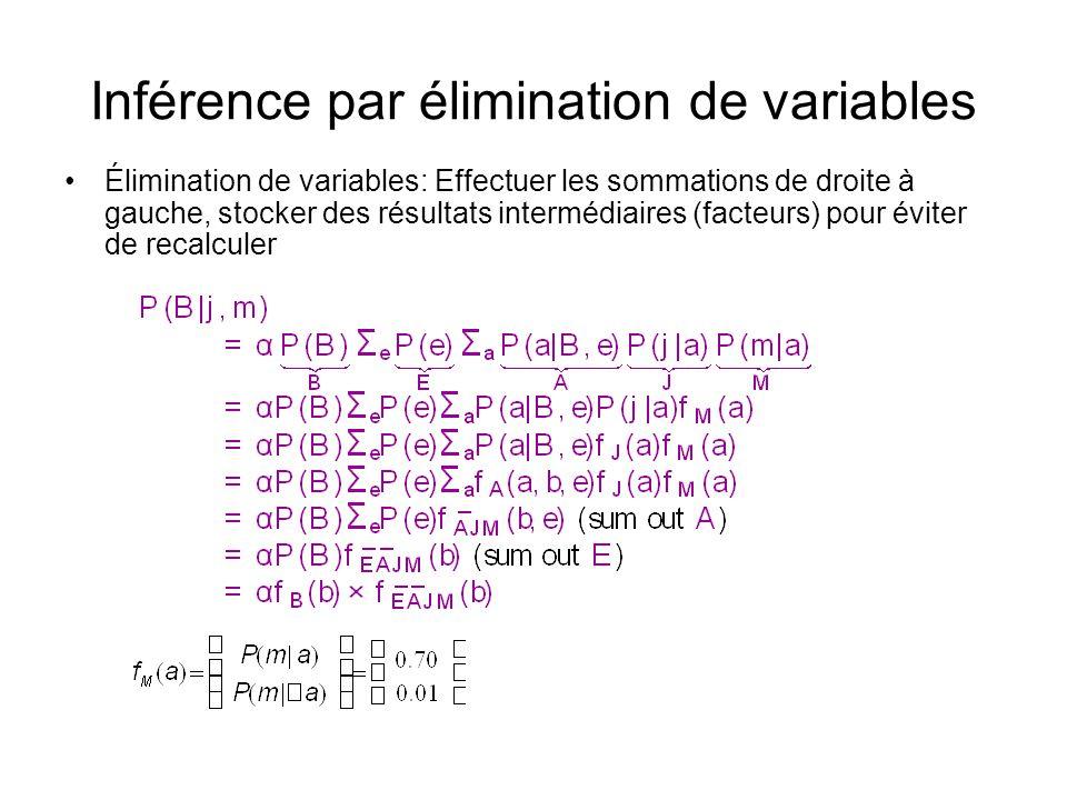 Inférence par élimination de variables •Élimination de variables: Effectuer les sommations de droite à gauche, stocker des résultats intermédiaires (facteurs) pour éviter de recalculer