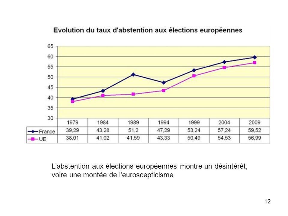 12 L'abstention aux élections européennes montre un désintérêt, voire une montée de l'euroscepticisme