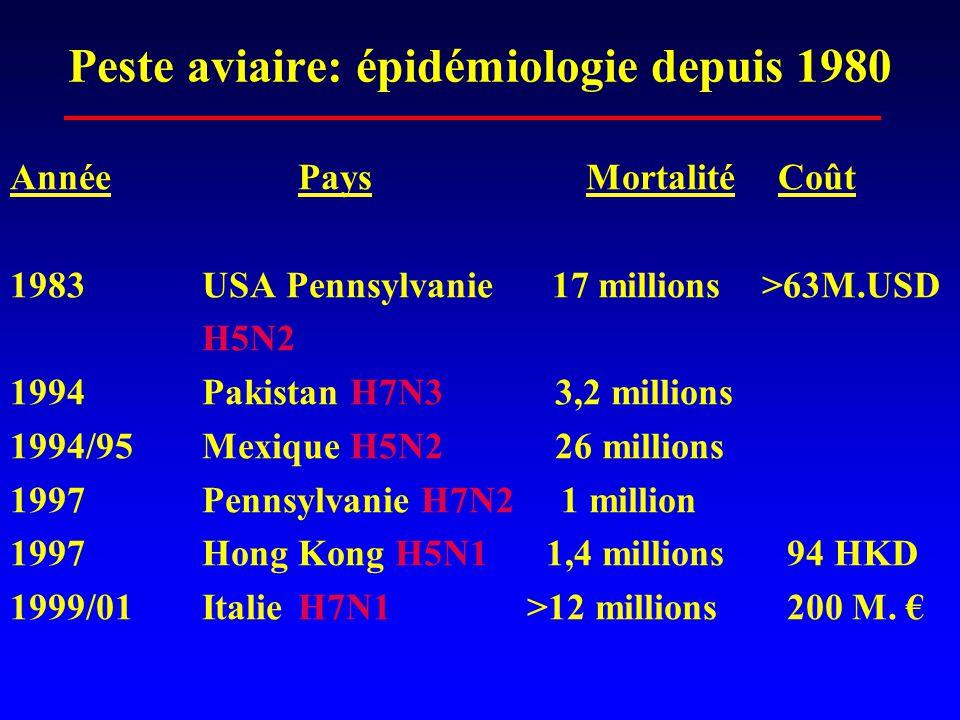 Peste aviaire: épidémiologie depuis 1980 AnnéePaysMortalitéCoût 1983USA Pennsylvanie 17 millions >63M.USD H5N2 1994Pakistan H7N3 3,2 millions 1994/95Mexique H5N2 26 millions 1997Pennsylvanie H7N2 1 million 1997Hong Kong H5N1 1,4 millions 94 HKD 1999/01ItalieH7N1 >12 millions 200 M.